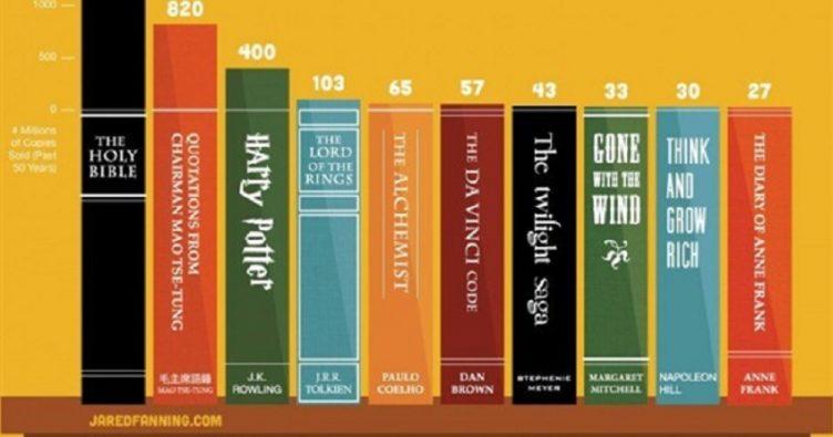 most read books